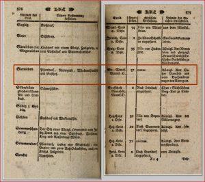1780 Kladde Siersleben