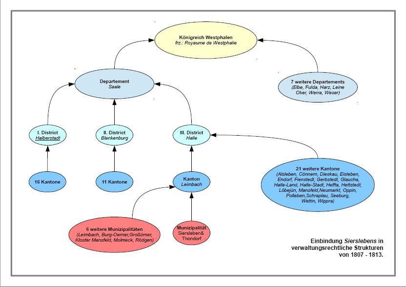 1807 Einordnung Siersleben in Verwaltungsstrukturen